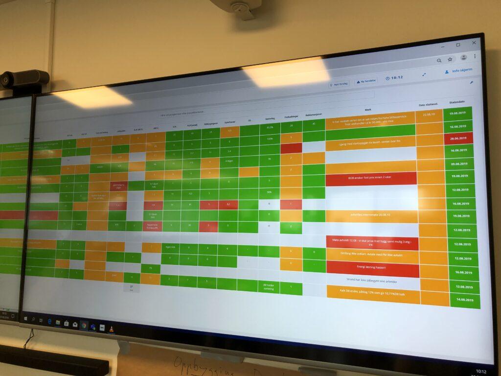 Photo of a DigiLEAN visual board in a construction enterprise company.