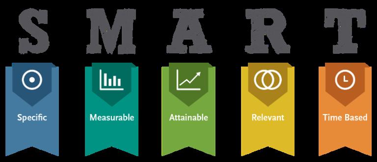 SMART acronyms - smart goals explained