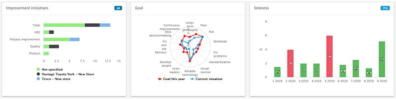 Three DigiLEAN dashboard apps, bar graph, radar chart and a target graph