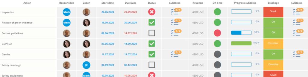 DigiLEAN smart action list with custom KPIs, progress bar, responsibles and sub tasks.