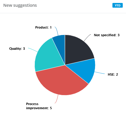 DigiLEAN cake diagram dashboard app