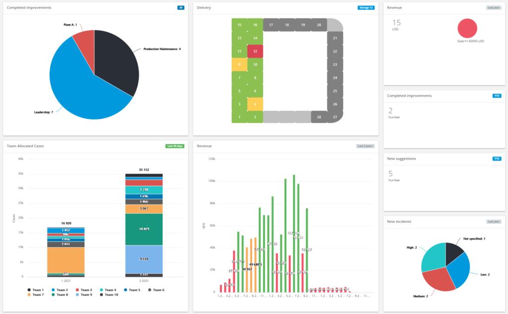 Delivery KPI dashboard