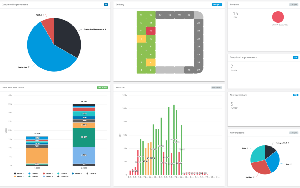 Delivery KPI dashboard