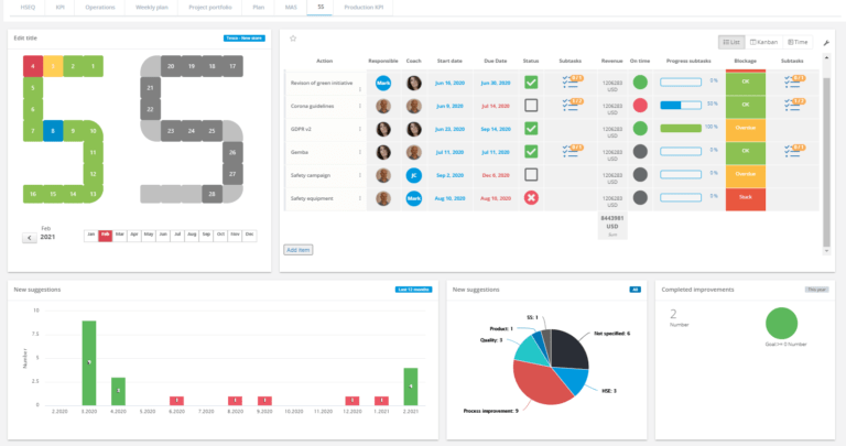 visual performance management 5S interactive dashboard