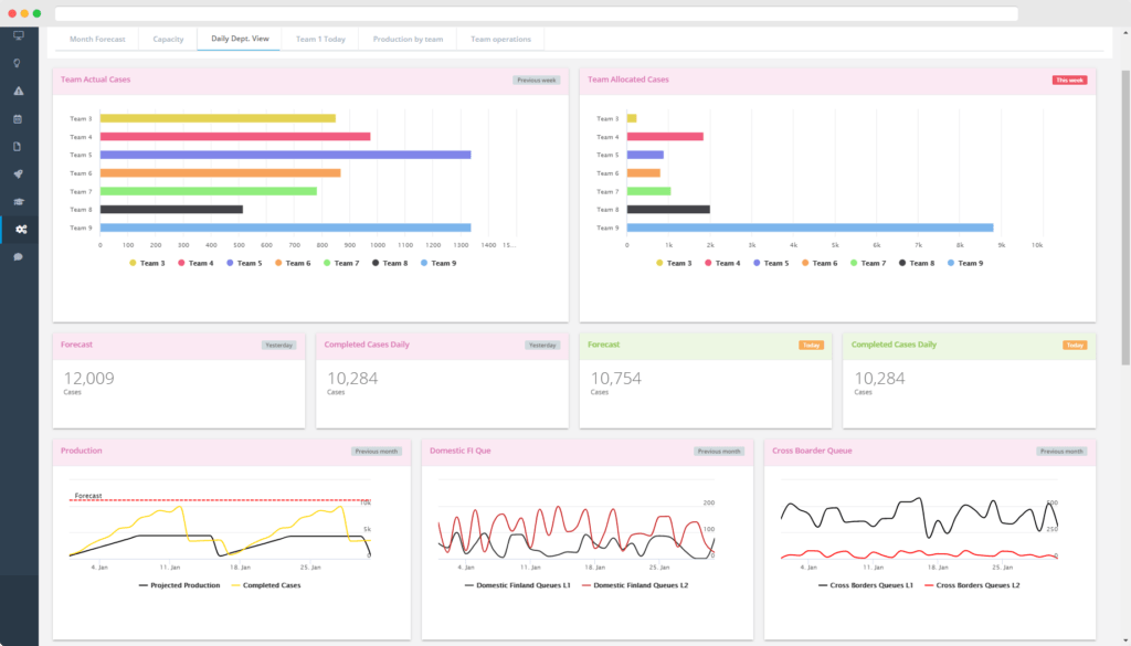 Interactive performance management dashboard