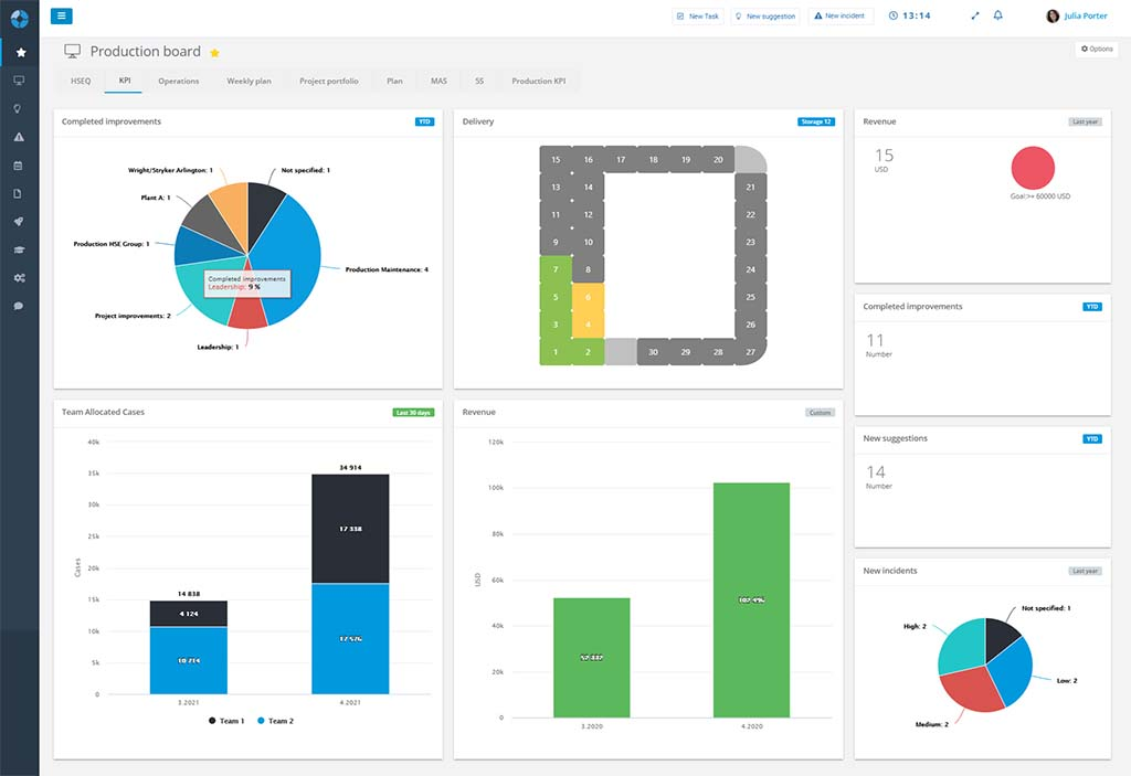 Visualize the KPIs makes it easier to track your performance daily